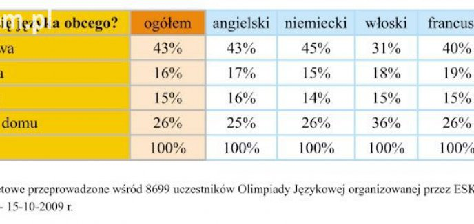 Artykuł: Polacy nie gęsi, nie tylko swój język znają